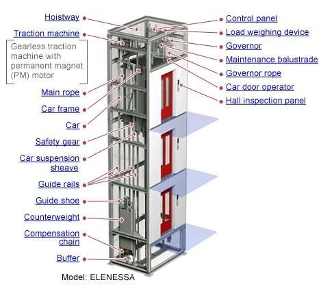 Lift Installation Elevator Installation Services