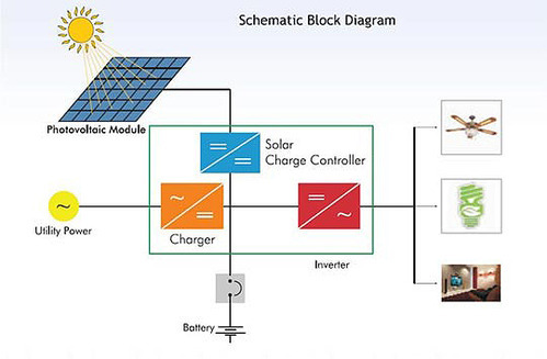 Grid Connected Solar Power System A Amp D Engineering
