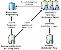 Solution Deployment Service