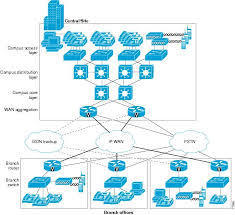 Networking Infrastructure