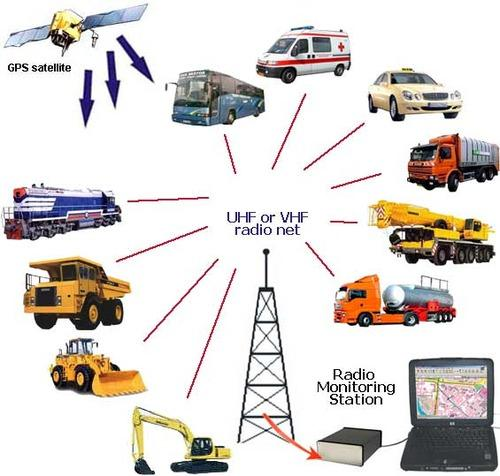 Gps Tracking Solution Amp Gps Vehicle Tracking System