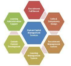 Capital Management Service in India
