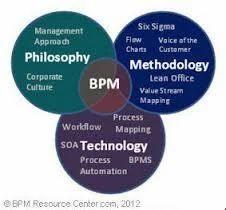 Business Process Management (BPM) in Ashok Sankul I, Pune