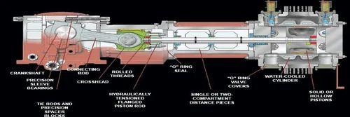Reciprocating Compressor Maintenance Services