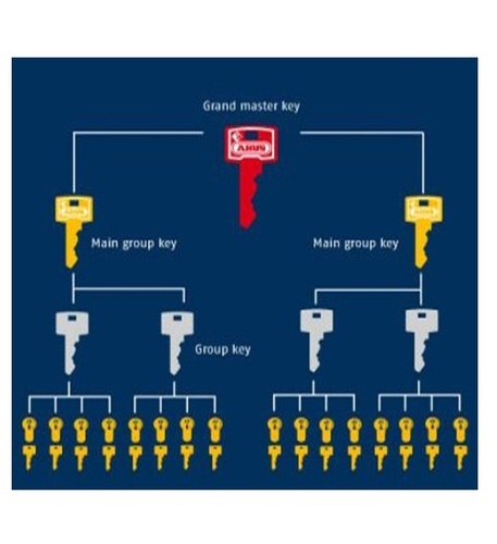 Grand Master Key - View Specifications & Details of Master Key Locks