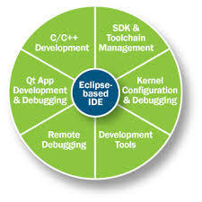 Ide And Debugging Tools Training Service