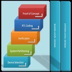 FPGA Design Service