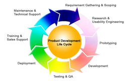 Product Development Lifecycle Capabilities  AphroSoft