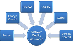 Software Quality and Assurance