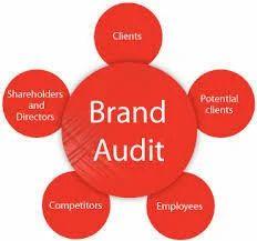 Image result for Brand audit