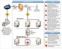 Database Related Applications, Web-based Activities in