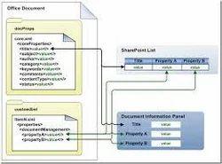 Meta Data Changes Document