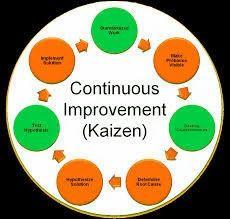 Kaizen Continuous Training Amp Iso Consultation Training