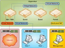 Hardware And Software Server Support
