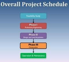 Project Feasibility Study Service