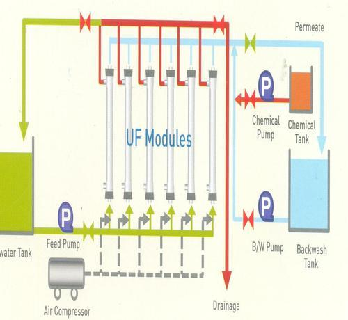 UF Membrane Filtration System | Maclean Engineering Projects