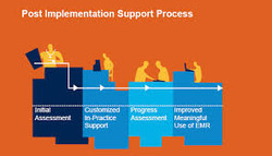 Post implementation Support