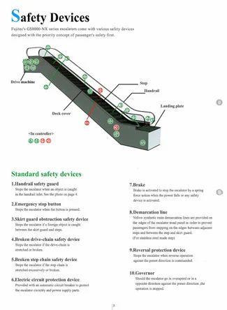 Escalators GS8000 NX Series, Escalators & Autowalks