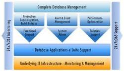 Database Administration Service