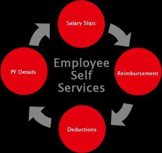 employee self service in hyderabad id 7455910688