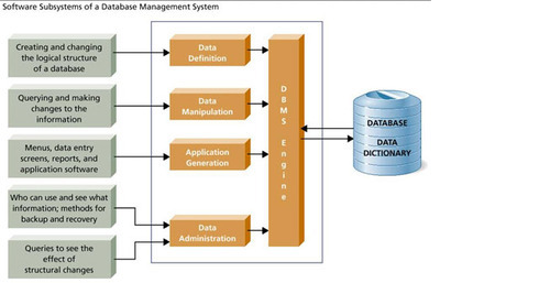 Database management system dbms in sector 30 gurgaon ts infotech database management system dbms ccuart Images
