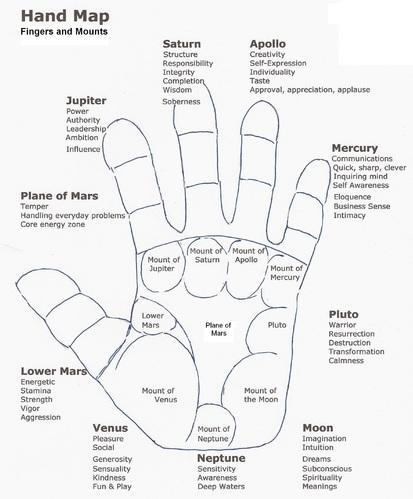 Palm Reader Hand Analysis I, Palmistry Services - Institute