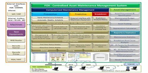 Computerised Asset Maintenance Management System - Fox Solution