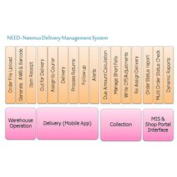 Delivery Management System