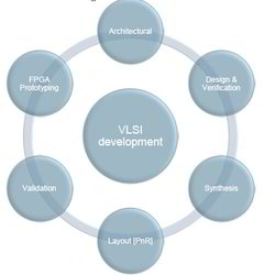 VLSI Design Services