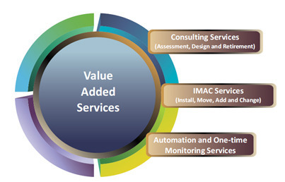 value added service features The service process matrix classification consists of four categories of services which one of the four features listed below is not included in this classification a.